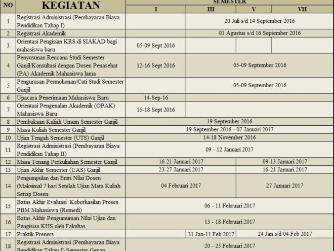 Kalender Akademik S1 Keperawatan T.A 2016 - 2017 Ganjil