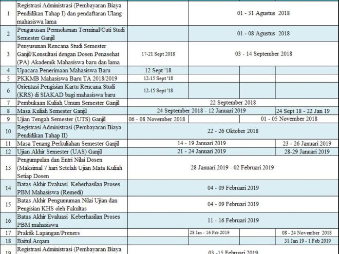 Kalender Akademik S1 Keperawatan T.A 2018 - 2019 Ganjil